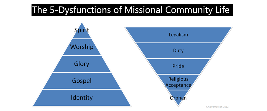 the 5-Dysfunctions of Missional Community