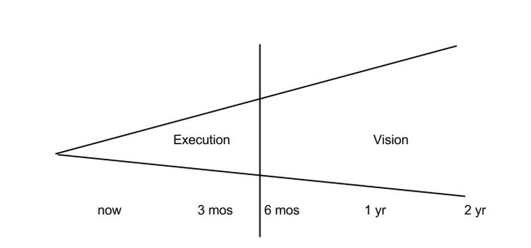 ExecutionorVision