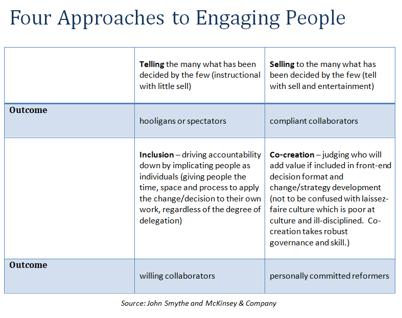 Four-Approaches-to-Engagement