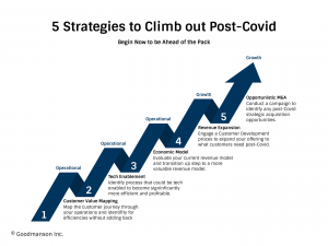 5 Strategies to Climb out Post-Covid